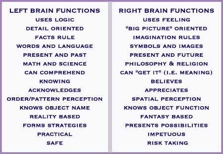 Left Brain, Right Brain Chart